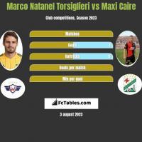 Marco Natanel Torsiglieri vs Maxi Caire h2h player stats