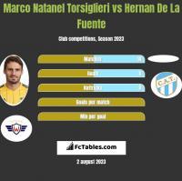 Marco Natanel Torsiglieri vs Hernan De La Fuente h2h player stats