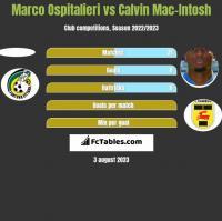 Marco Ospitalieri vs Calvin Mac-Intosh h2h player stats