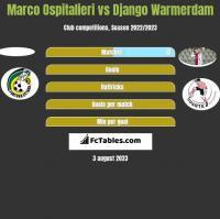 Marco Ospitalieri vs Django Warmerdam h2h player stats