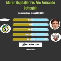 Marco Ospitalieri vs Eric Fernando Botteghin h2h player stats