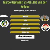 Marco Ospitalieri vs Jan-Arie van der Heijden h2h player stats