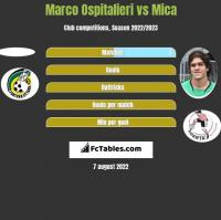 Marco Ospitalieri vs Mica h2h player stats