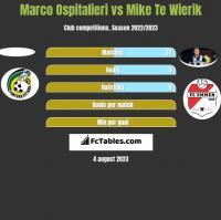 Marco Ospitalieri vs Mike Te Wierik h2h player stats
