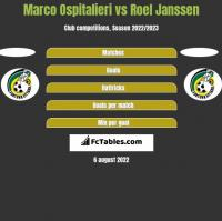 Marco Ospitalieri vs Roel Janssen h2h player stats