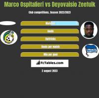 Marco Ospitalieri vs Deyovaisio Zeefuik h2h player stats