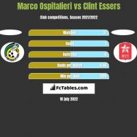 Marco Ospitalieri vs Clint Essers h2h player stats