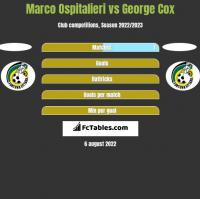 Marco Ospitalieri vs George Cox h2h player stats