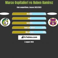 Marco Ospitalieri vs Ruben Ramirez h2h player stats