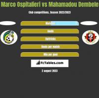 Marco Ospitalieri vs Mahamadou Dembele h2h player stats