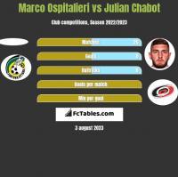 Marco Ospitalieri vs Julian Chabot h2h player stats