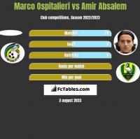 Marco Ospitalieri vs Amir Absalem h2h player stats