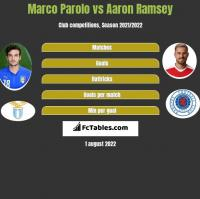Marco Parolo vs Aaron Ramsey h2h player stats
