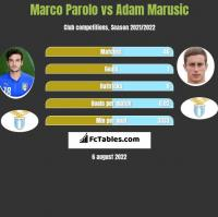 Marco Parolo vs Adam Marusic h2h player stats