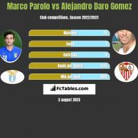 Marco Parolo vs Alejandro Daro Gomez h2h player stats
