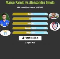 Marco Parolo vs Alessandro Deiola h2h player stats