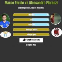 Marco Parolo vs Alessandro Florenzi h2h player stats