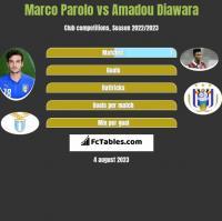 Marco Parolo vs Amadou Diawara h2h player stats