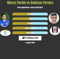 Marco Parolo vs Andreas Pereira h2h player stats