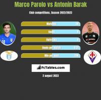 Marco Parolo vs Antonin Barak h2h player stats