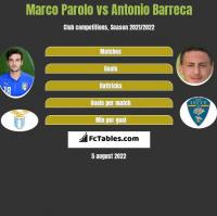 Marco Parolo vs Antonio Barreca h2h player stats