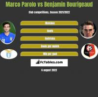 Marco Parolo vs Benjamin Bourigeaud h2h player stats