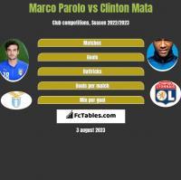 Marco Parolo vs Clinton Mata h2h player stats