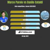 Marco Parolo vs Danilo Cataldi h2h player stats