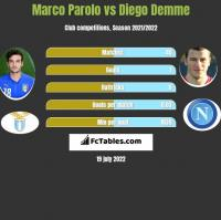 Marco Parolo vs Diego Demme h2h player stats
