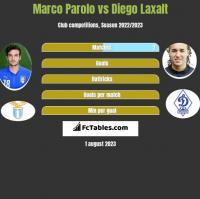 Marco Parolo vs Diego Laxalt h2h player stats