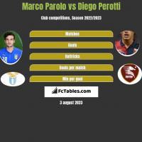 Marco Parolo vs Diego Perotti h2h player stats