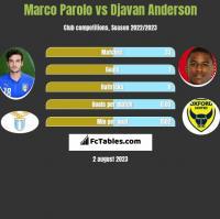 Marco Parolo vs Djavan Anderson h2h player stats