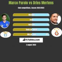 Marco Parolo vs Dries Mertens h2h player stats