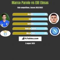 Marco Parolo vs Elif Elmas h2h player stats
