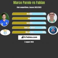 Marco Parolo vs Fabian h2h player stats