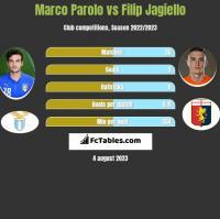 Marco Parolo vs Filip Jagiello h2h player stats
