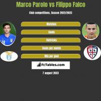 Marco Parolo vs Filippo Falco h2h player stats