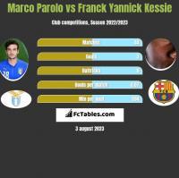 Marco Parolo vs Franck Yannick Kessie h2h player stats