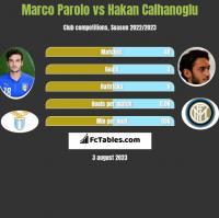 Marco Parolo vs Hakan Calhanoglu h2h player stats