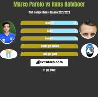 Marco Parolo vs Hans Hateboer h2h player stats