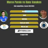 Marco Parolo vs Hans Vanaken h2h player stats