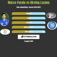 Marco Parolo vs Hirving Lozano h2h player stats