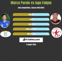 Marco Parolo vs Iago Falque h2h player stats