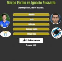 Marco Parolo vs Ignacio Pussetto h2h player stats