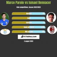 Marco Parolo vs Ismael Bennacer h2h player stats