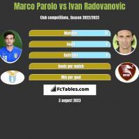 Marco Parolo vs Ivan Radovanovic h2h player stats