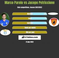 Marco Parolo vs Jacopo Petriccione h2h player stats