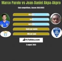 Marco Parolo vs Jean-Daniel Akpa-Akpro h2h player stats