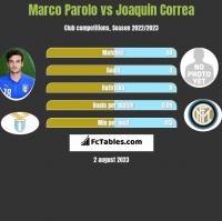 Marco Parolo vs Joaquin Correa h2h player stats