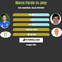 Marco Parolo vs Jony h2h player stats